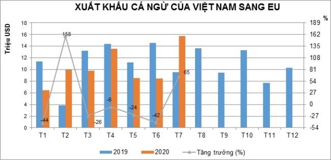 EVFTA có thể làm đòn bẩy cho cá ngừ Việt Nam