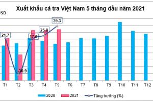 Niềm vui thực sự đã quay trở lại với xuất khẩu cá tra Việt Nam