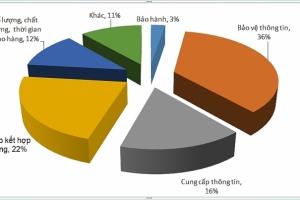 Hơn 4.000 khiếu nại trong lĩnh vực cạnh tranh và bảo vệ người tiêu dùng